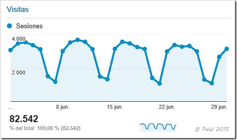 Estadísticas junio 2015 - palel.es